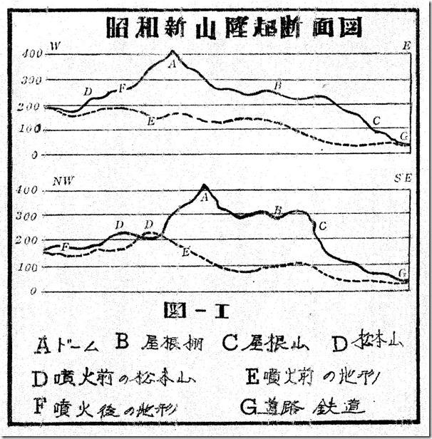 29昭和新山断面図